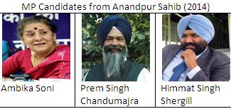 MP candidates from Anandpur Sahib
