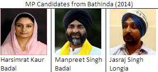 MP candidates from Bathinda