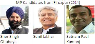 MP candidates from Firozpur