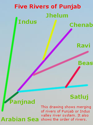 Five Rivers of Punjab