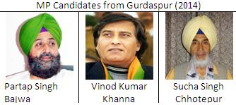 MP candidates from Gurdaspur