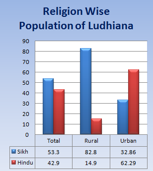 Population of Hindus and Sikhs in Ludhiana