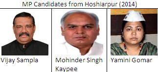 MP candidates from Hoshiarpur