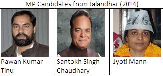 MP candidates from Jalandhar