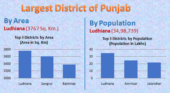 Largest district of Punjab
