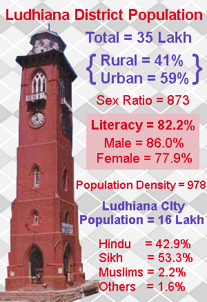 Population of Ludhiana