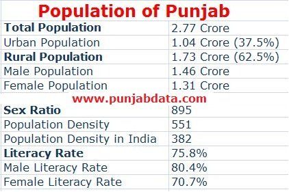 Population of Punjab