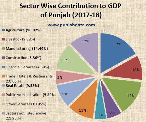 Sector wise distribution of GDP of Punjab