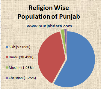 Punjab Population Religion Wise