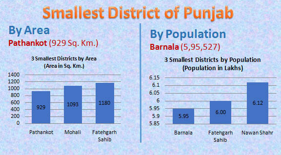 Smallest district of Punjab